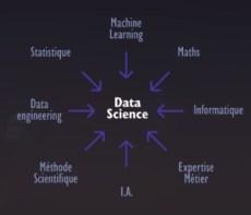 La Data Science s'appuie sur la Statistique, le Machine Learning et l'IA.