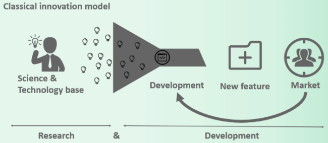 Classical innovation model