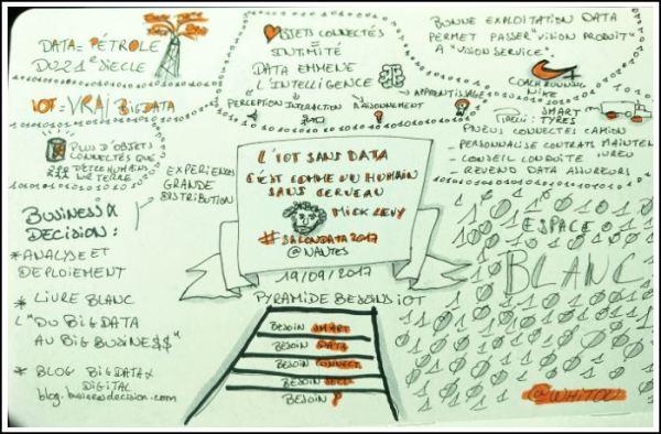 Sketchnote L'IoT sans Data, c'est comme un humain sans cerveau