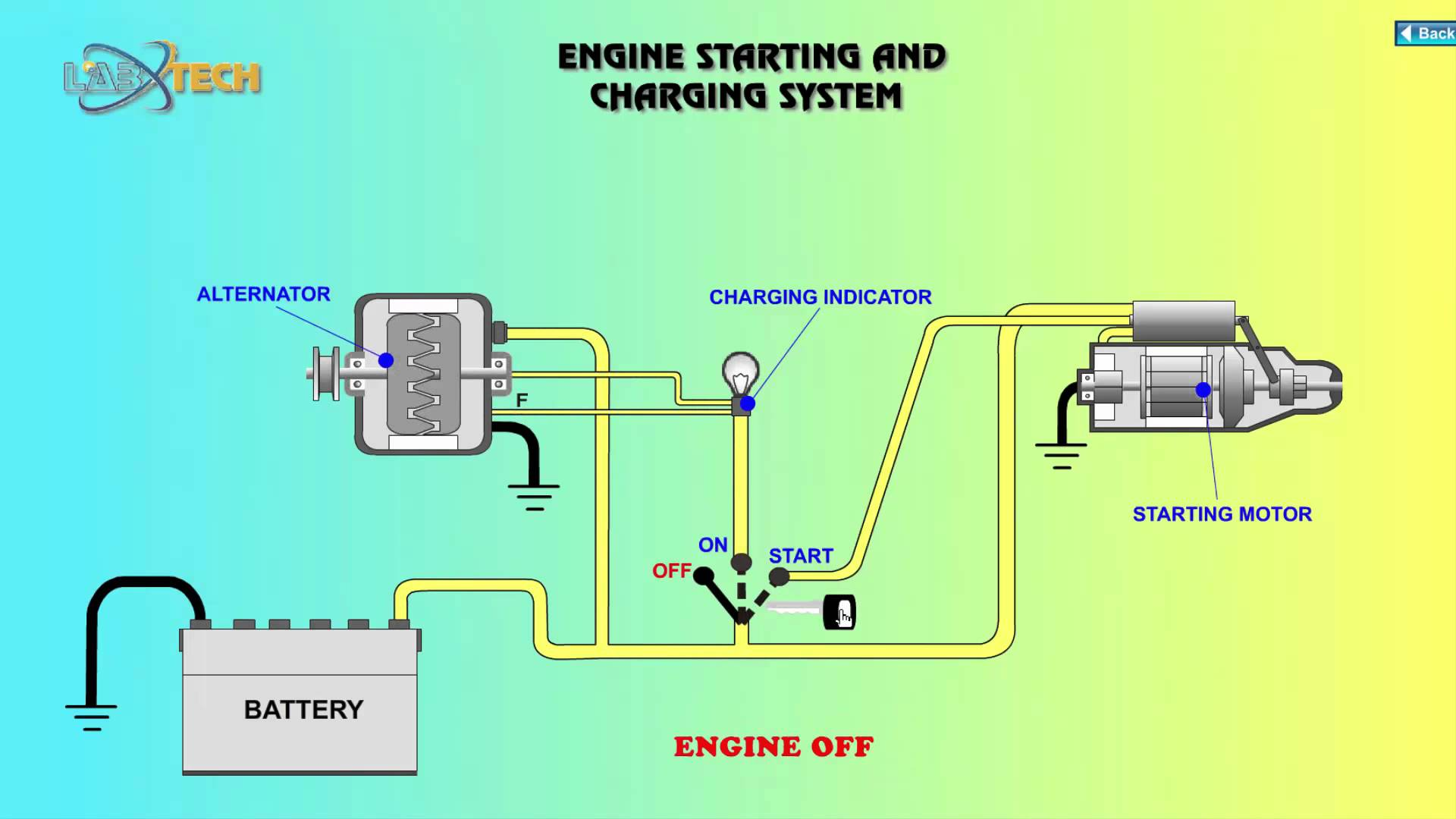 auto charging system wiring diagram 2001 ford super duty free for you engine starting and video cars diy howto blog rh buyanycarparts com automotive