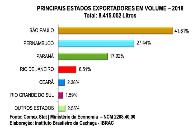 Estados exportadores de cachaça 2018