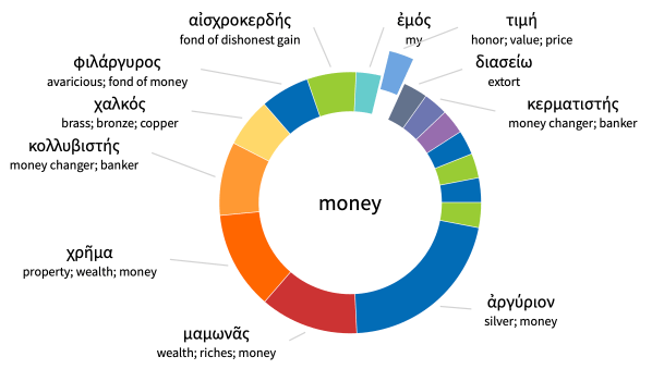 Money (Logos search results)