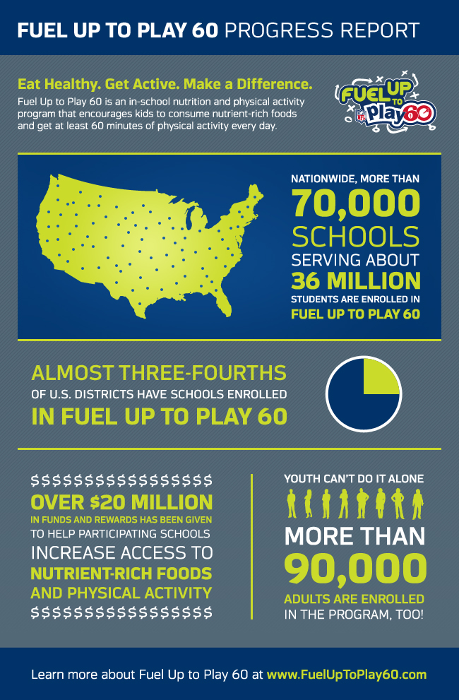 Play60 NFL update infographic