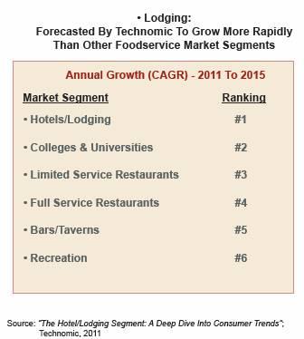 Hospitality Technomic Survey Cambro