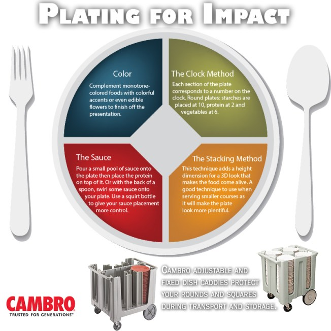 Plating for Impact - Cambro Dish Caddies