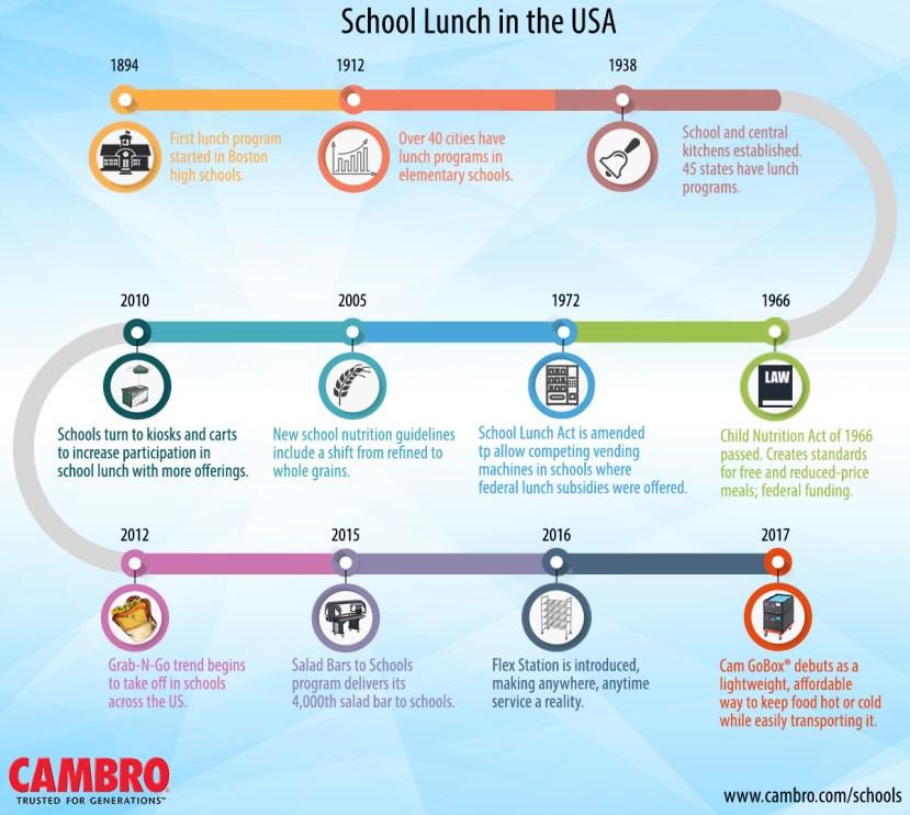 SchoolLunch_Timeline2017
