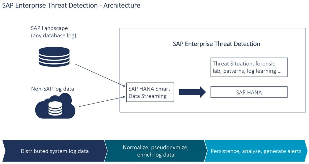 medium resolution of sap etd helps security administrators to detect monitor and analyze security events to provide insight into what is happening throughout heterogeneous