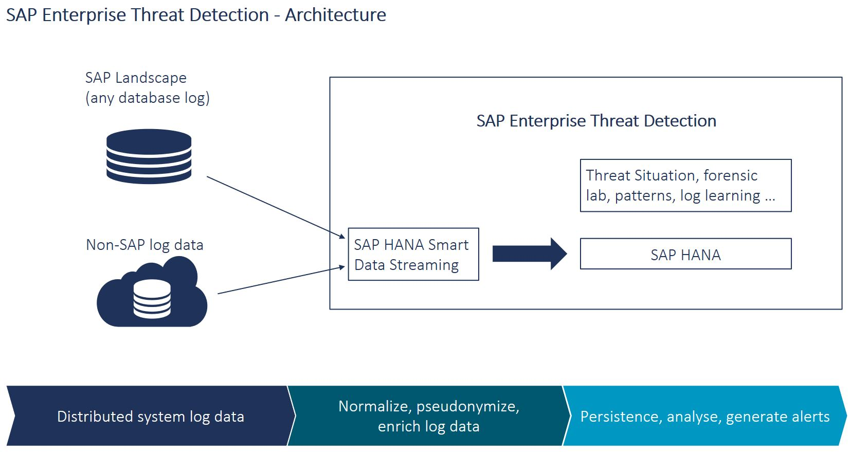 hight resolution of sap etd helps security administrators to detect monitor and analyze security events to provide insight into what is happening throughout heterogeneous