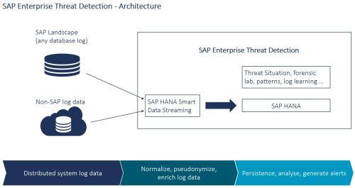 small resolution of sap etd helps security administrators to detect monitor and analyze security events to provide insight into what is happening throughout heterogeneous