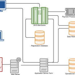 Visio Application Diagram Freightliner Wiring Diagrams Free Storage Schematic Thumbs Process Flow Examples 10 Of The Top Microsoft