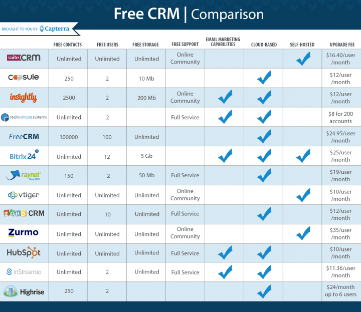 The 10 Best Free And Open Source Crm Software Solutions