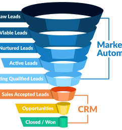 example of marketing automation and customer relationship management software funnel [ 1200 x 900 Pixel ]