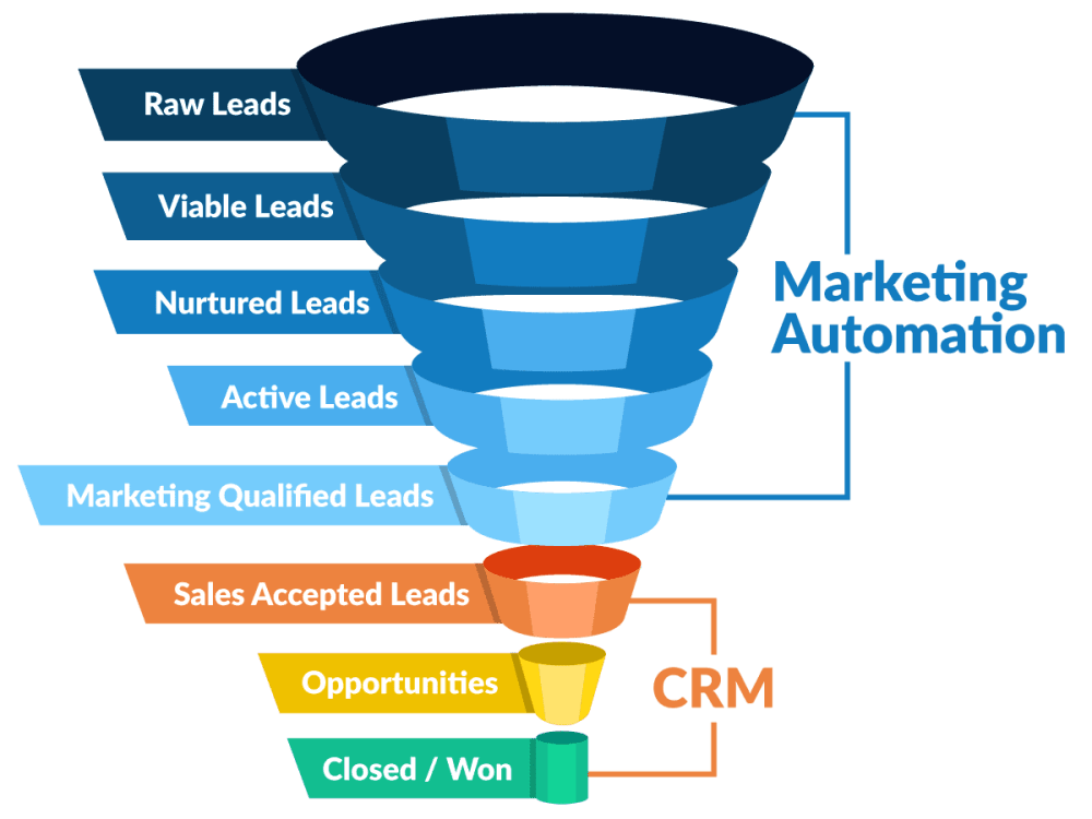medium resolution of example of marketing automation and customer relationship management software funnel