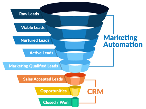 small resolution of example of marketing automation and customer relationship management software funnel