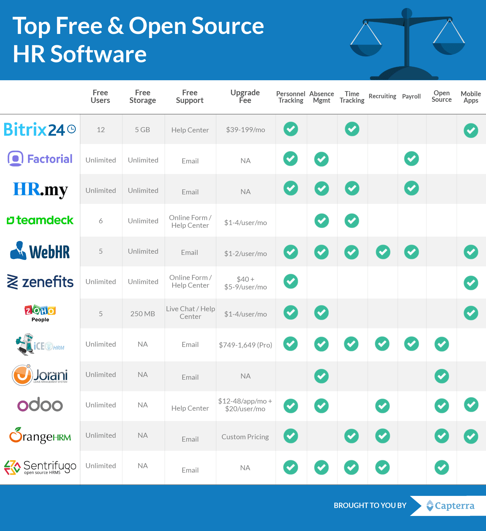 The Top 12 Free and Open Source HR Software for Your Small Business