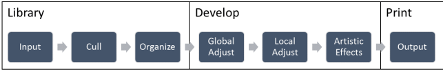 Figure 1 – My high-level view workflow mapped to Lightroom Modules