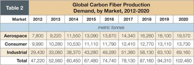 Global carbon fiber forecast