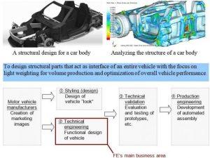 Mitsui, FE form partnership for automotive composite applications