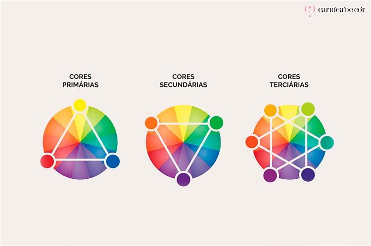 circuito cromatico das cores primarias