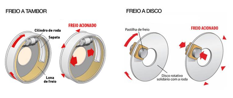 freio tipos a tambor e a disco