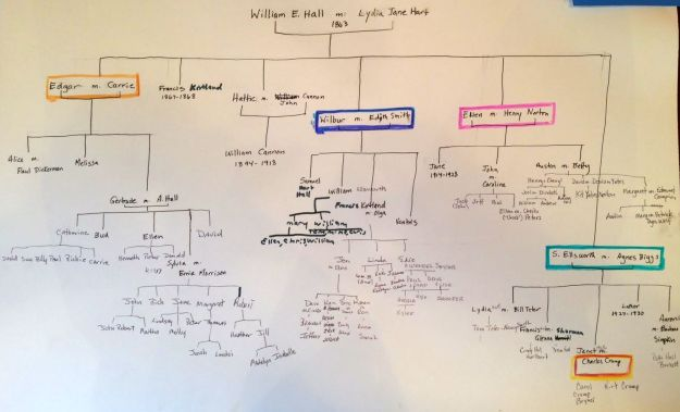 Hall Family Tree with Additions