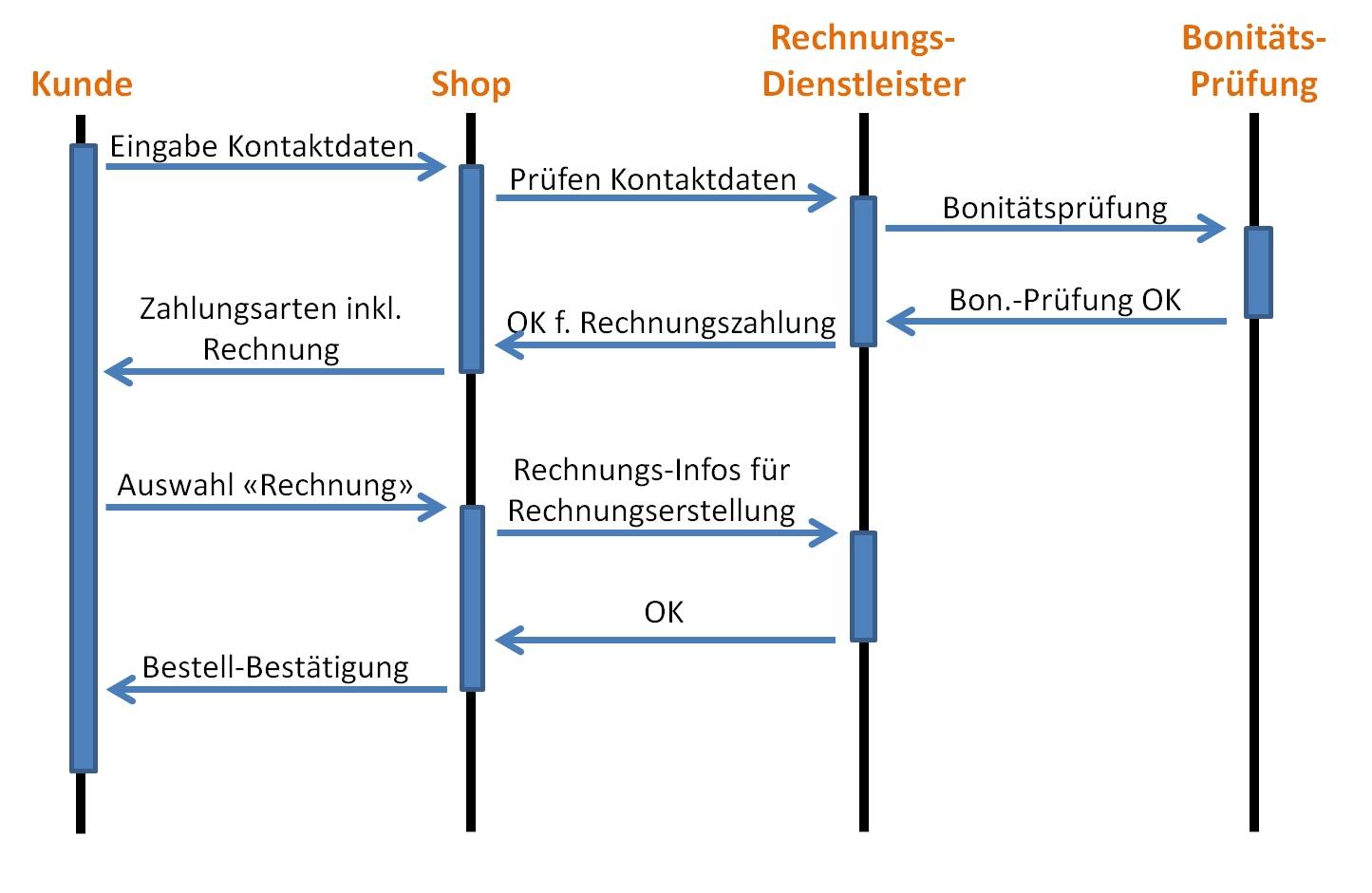 Rechnungonline Business Schultrolley Bestway Archive Ordnung Und