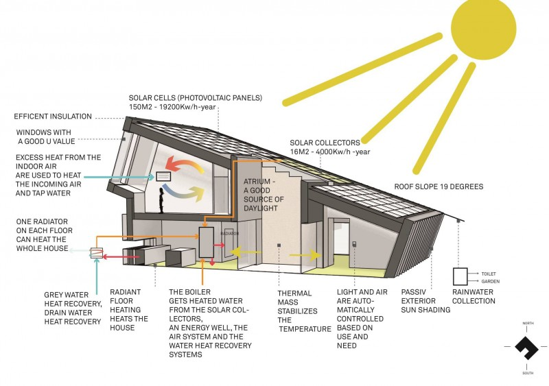 La casa a impatto zero completamente autosufficiente  Casait