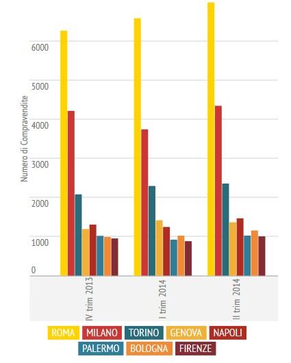 il mercato immobiliare nel II trim 2014