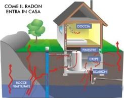 gas radon in casa come entra