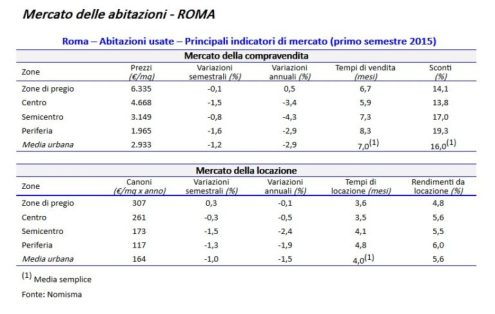 mercato-abitazioni-roma