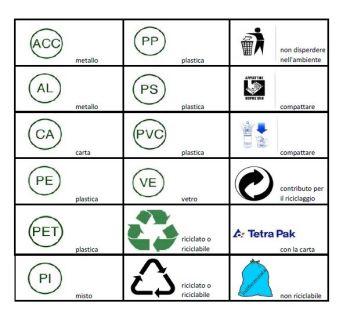 raccolta differenziata, tabella dei simboli che indicano i vari materiali