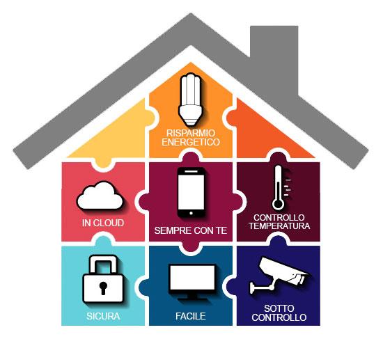domotica solare per la casa impainti