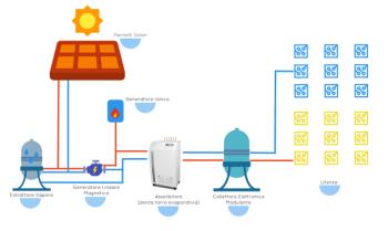 Solar cooling GBC Tech