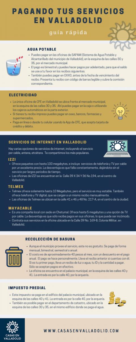 infografía - Servicios básicos en Valladolid Yucatán
