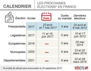Calendrier élections France