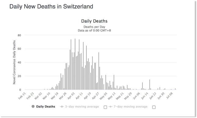 Courbe du nombre de morts en Suisse, au 8 juillet 2020