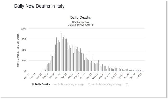 Courbe du nombre de morts en Italie, au 8 juillet 2020