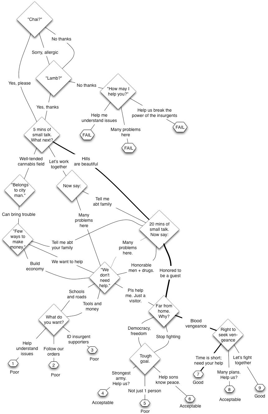 Elearning example: Branching scenario
