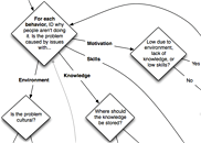 Action mapping headquarters