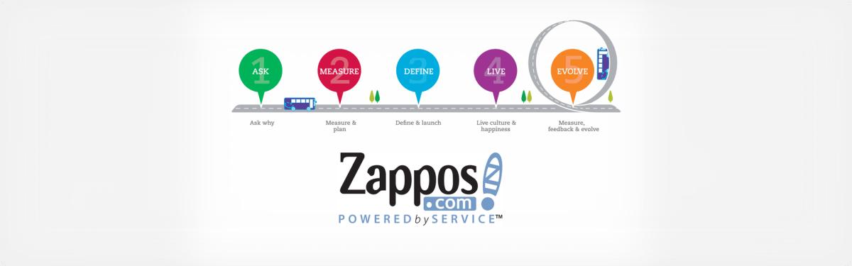 Zappos - SWOT analysis