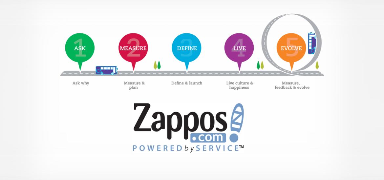 Zappos SWOT analysis