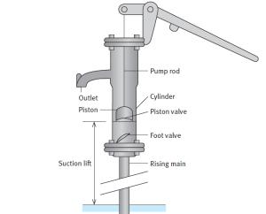 Hand pump design - Darren Hardy - Compound effect