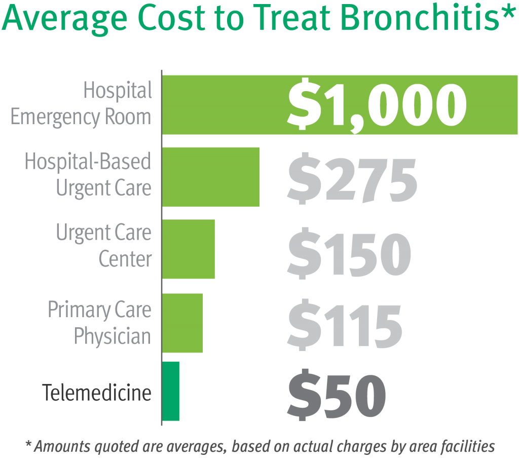 The Cost of Convenience in Health Care  The Daily Dose