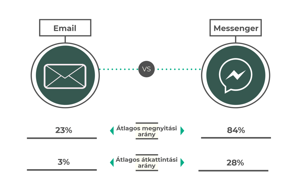 Messenger vs. Email
