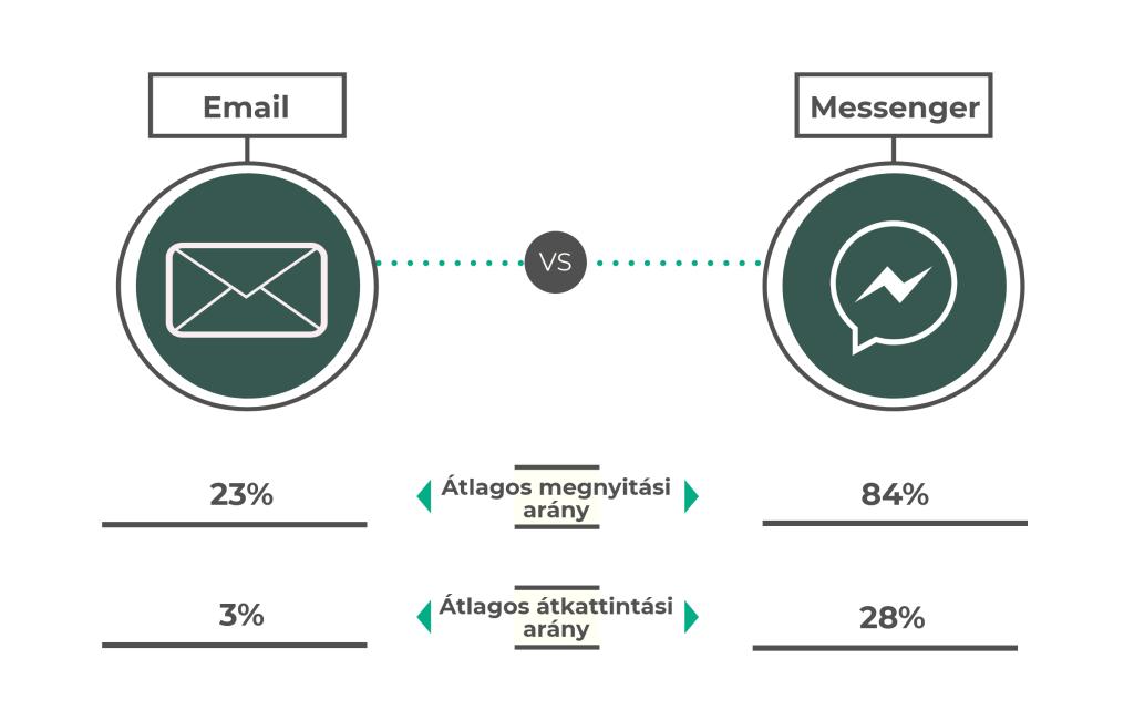 Cégjelző chatbot vs Email