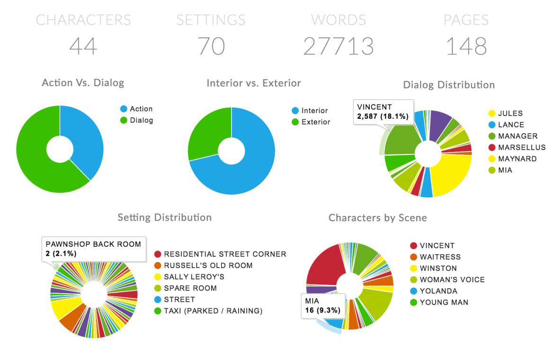 celtx insights script stats