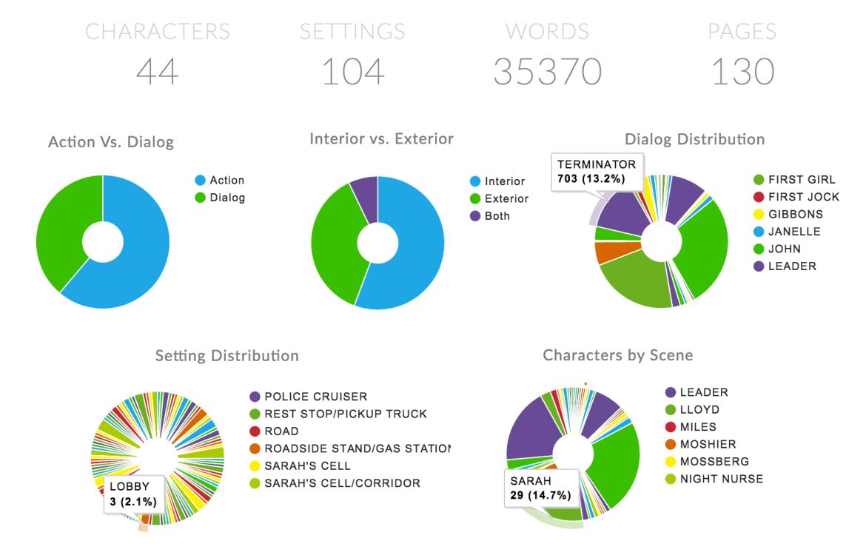 celtx insights script stats terminator