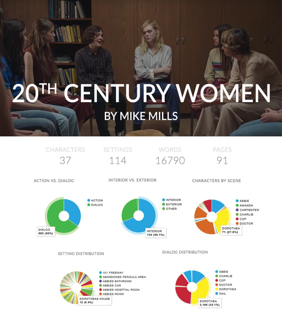 celtx insights 20th century women