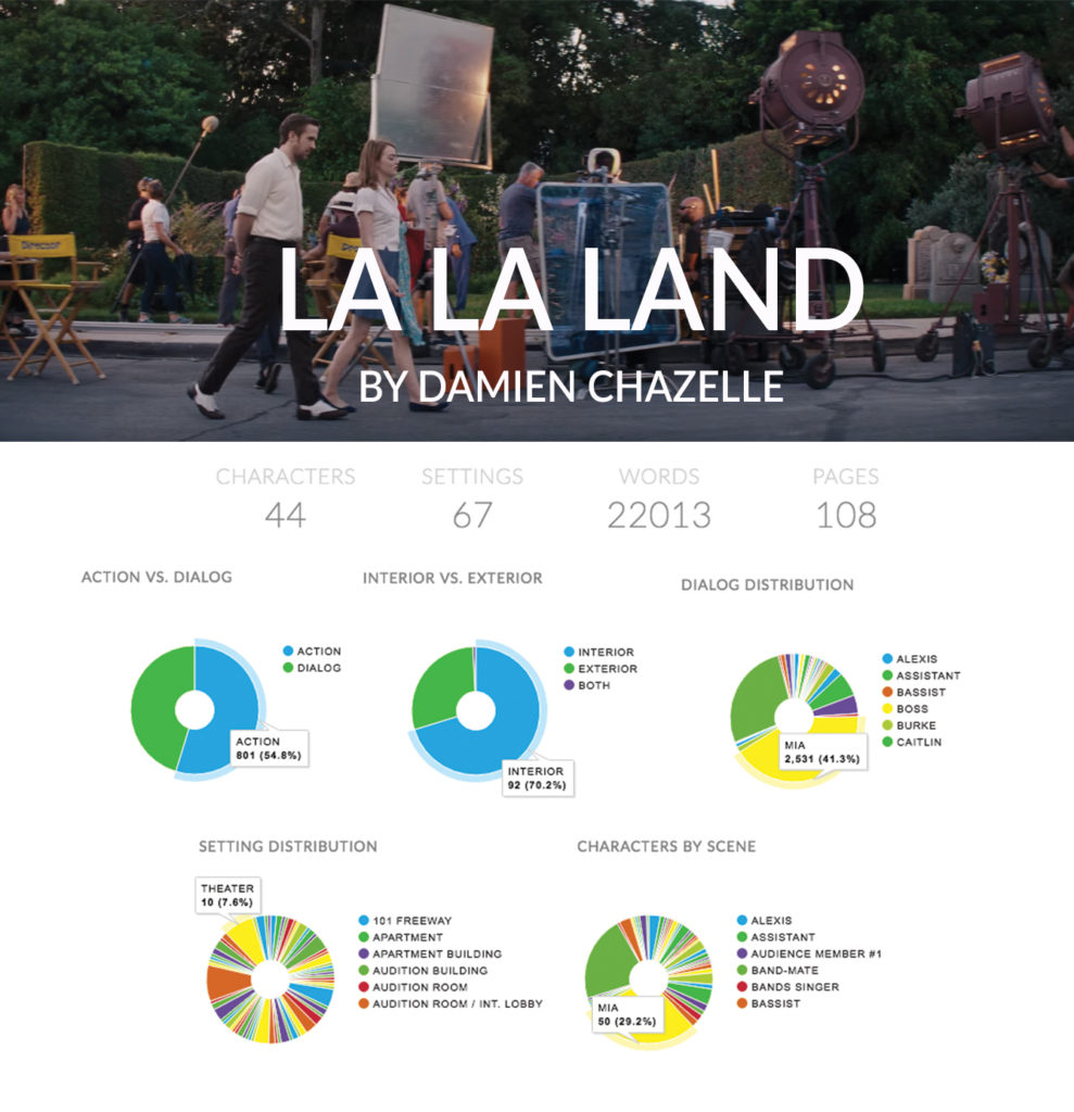 Celtx Insights La La Land