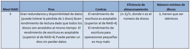 Información RAID 5